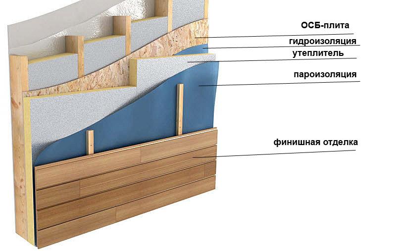 Устройстве внутренних стен каркасного дома ватой бригадой Андрея Панова